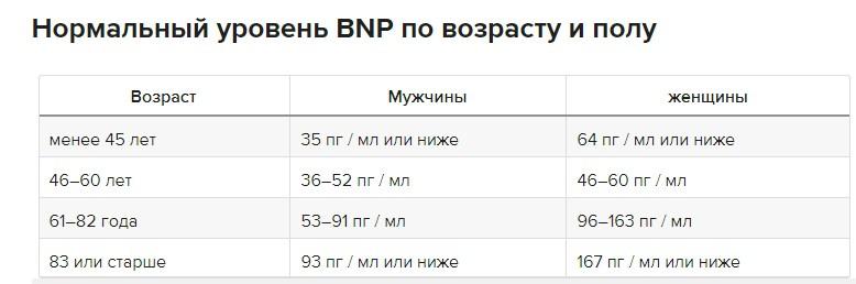 Анализ крови на про бнп thumbnail
